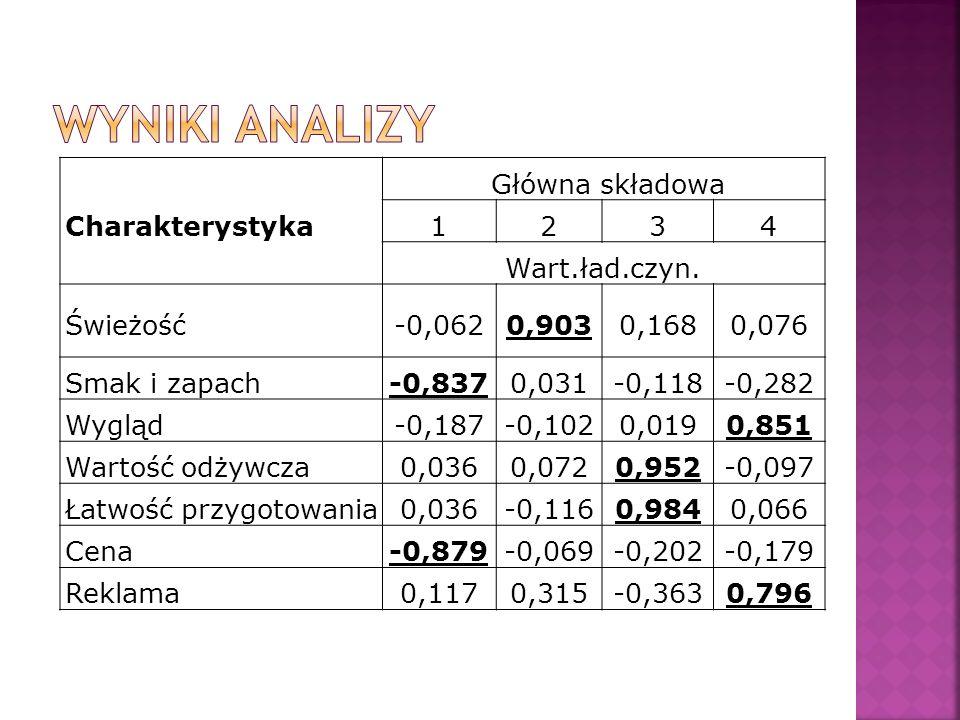 Wyniki analizy Charakterystyka Główna składowa 1 2 3 4 Wart.ład.czyn.