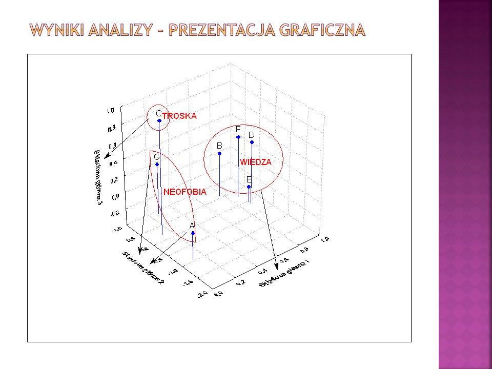 Wyniki analizy – prezentacja graficzna