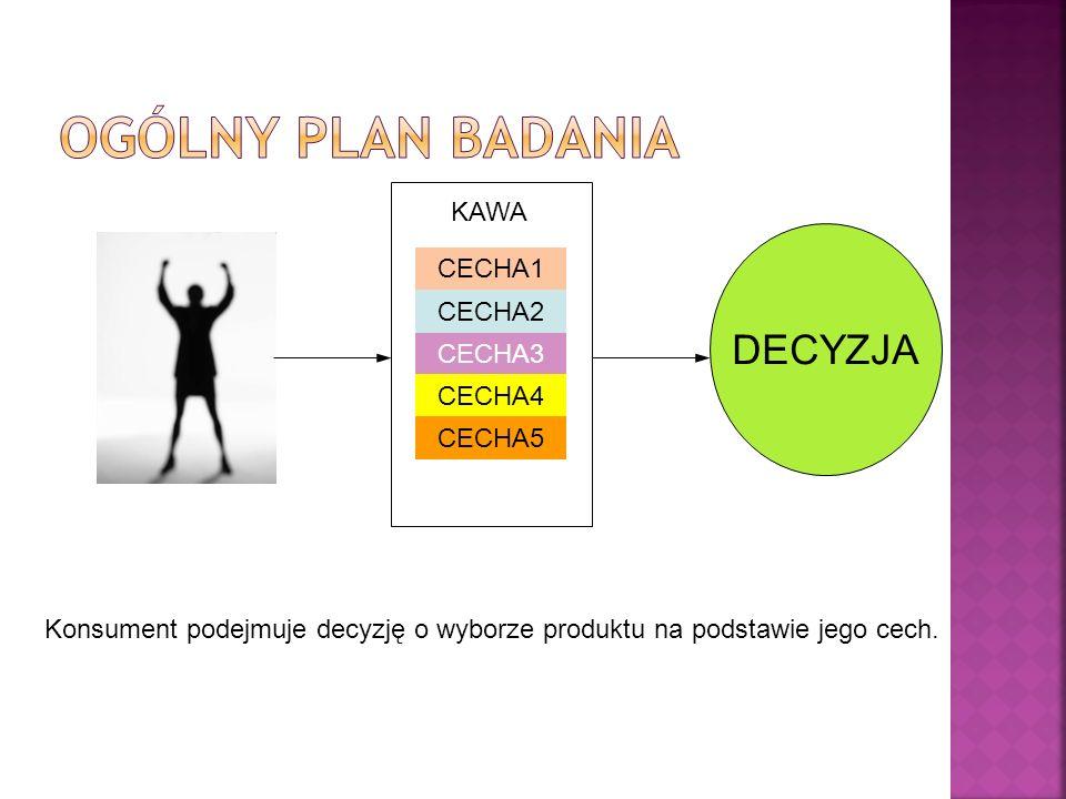 Ogólny plan badania DECYZJA KAWA CECHA1 CECHA2 CECHA3 CECHA4 CECHA5