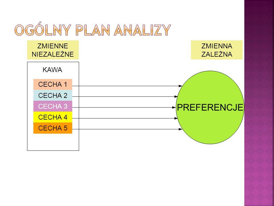 Ogólny plan analizy PREFERENCJE ZMIENNE NIEZALEŻNE ZMIENNA ZALEŻNA
