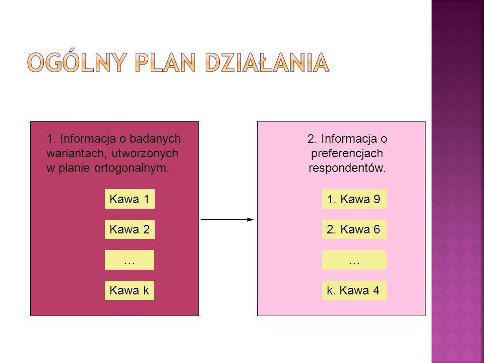 2. Informacja o preferencjach respondentów.