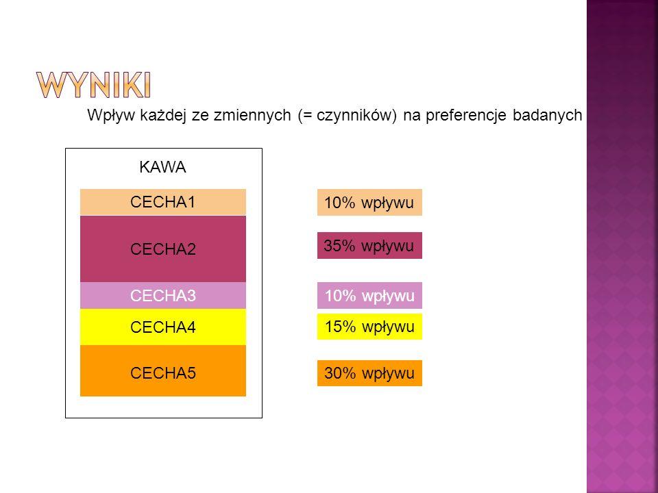 Wyniki Wpływ każdej ze zmiennych (= czynników) na preferencje badanych