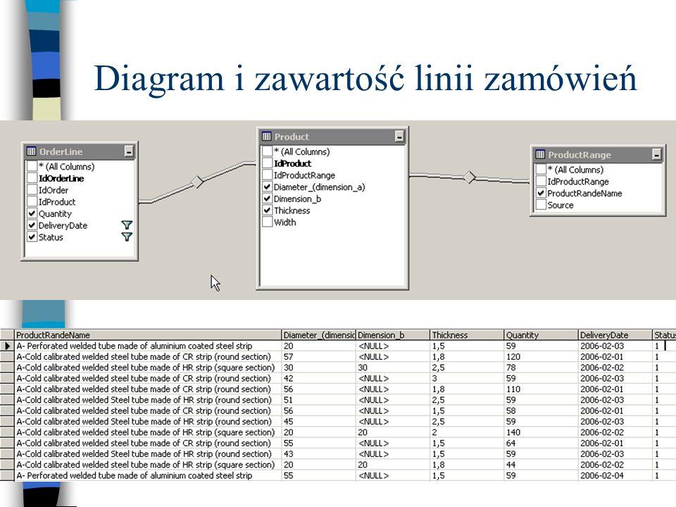 Diagram i zawartość linii zamówień