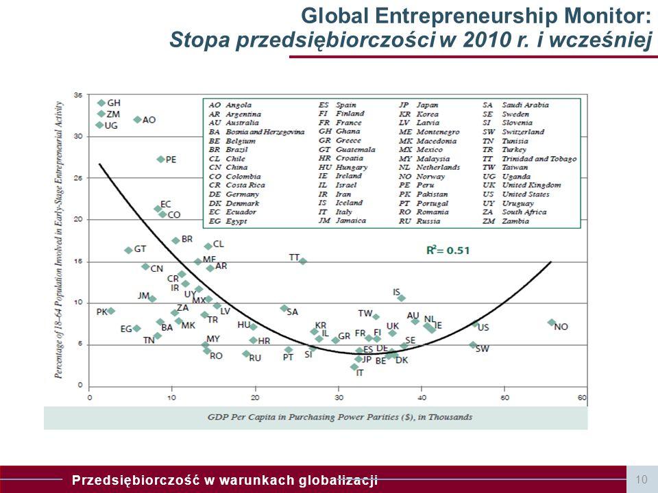 Global Entrepreneurship Monitor: Stopa przedsiębiorczości w 2010 r