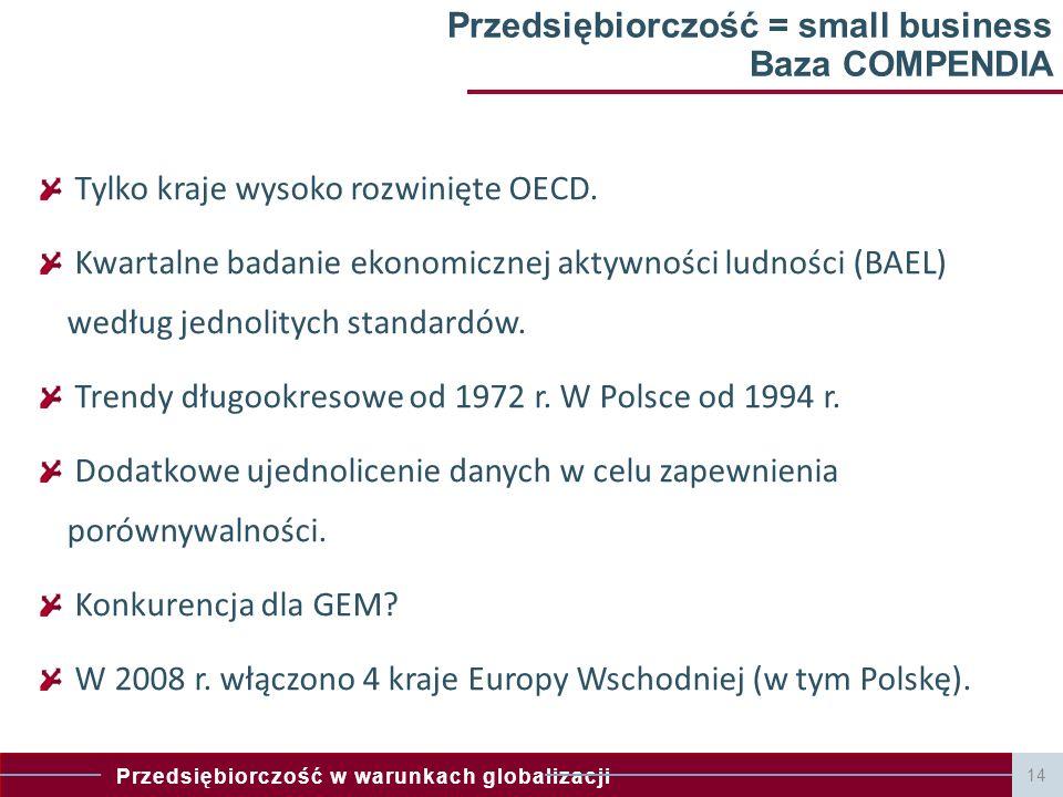 Przedsiębiorczość = small business Baza COMPENDIA