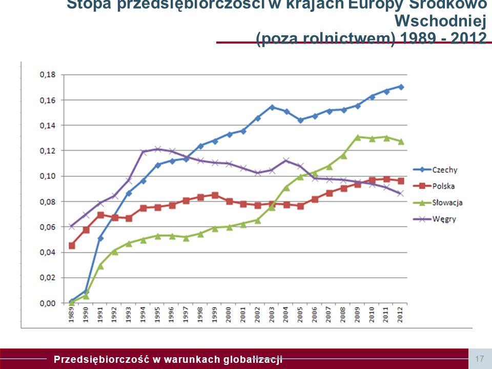 Stopa przedsiębiorczości w krajach Europy Środkowo Wschodniej (poza rolnictwem) 1989 - 2012