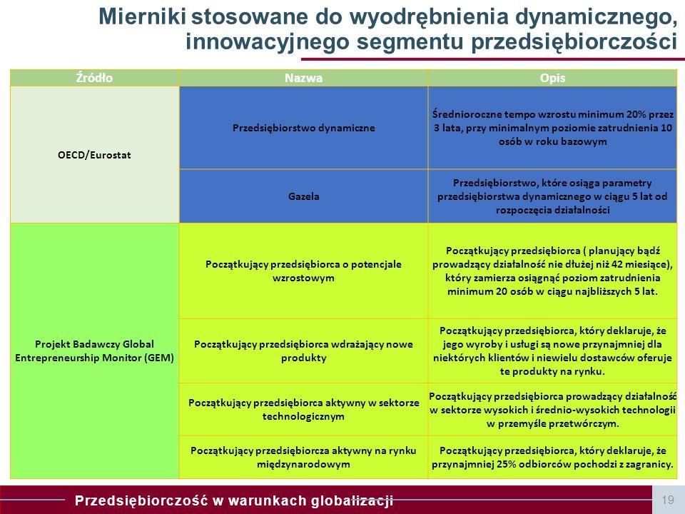 Mierniki stosowane do wyodrębnienia dynamicznego, innowacyjnego segmentu przedsiębiorczości