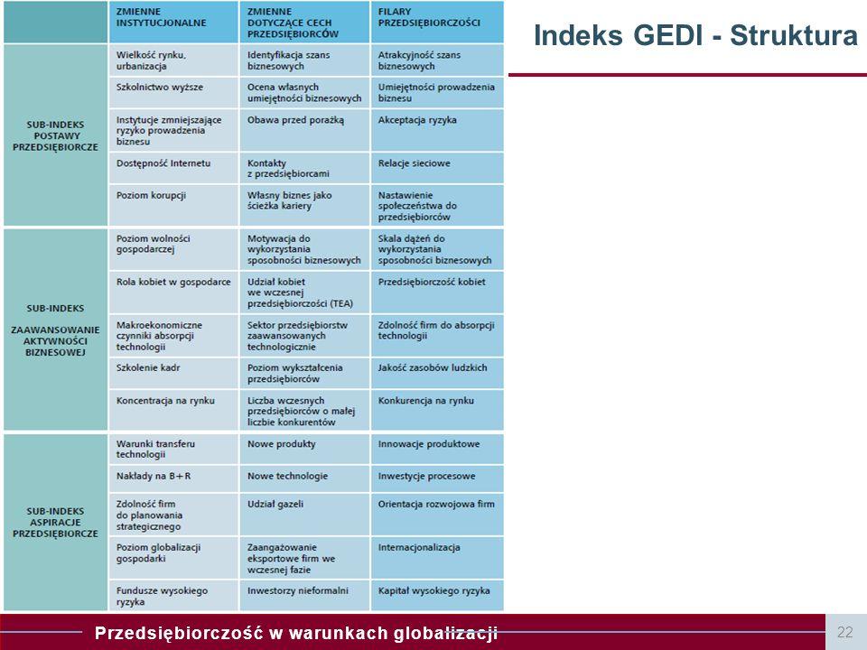 Indeks GEDI - Struktura