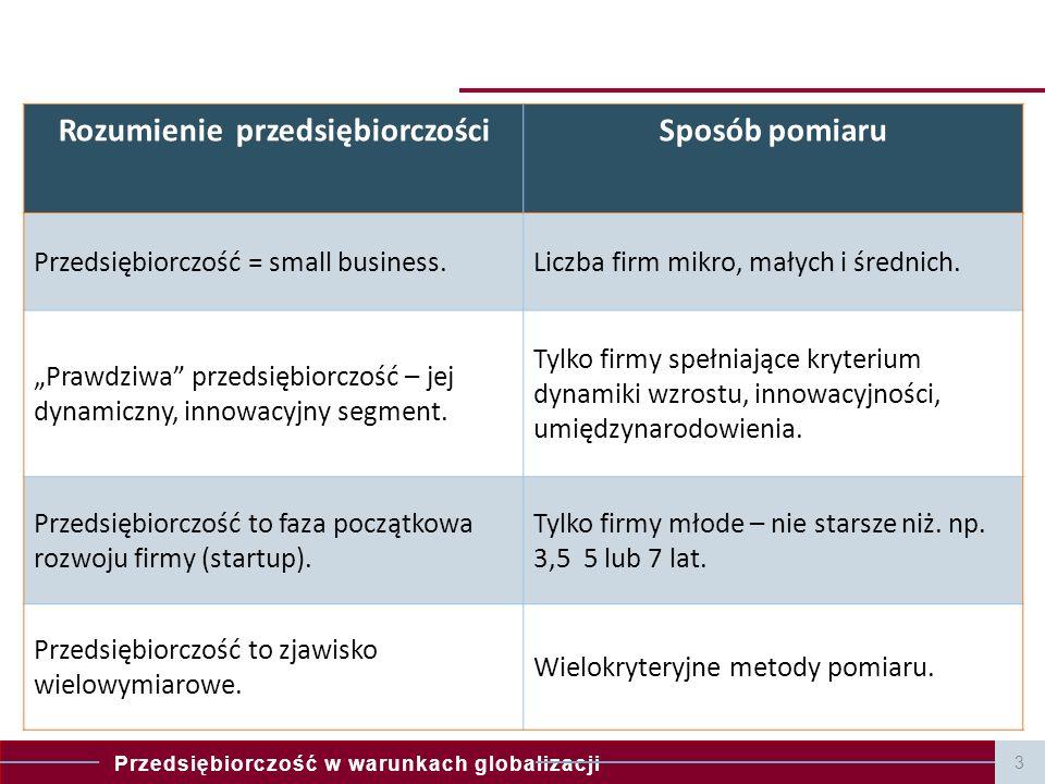 Rozumienie przedsiębiorczości
