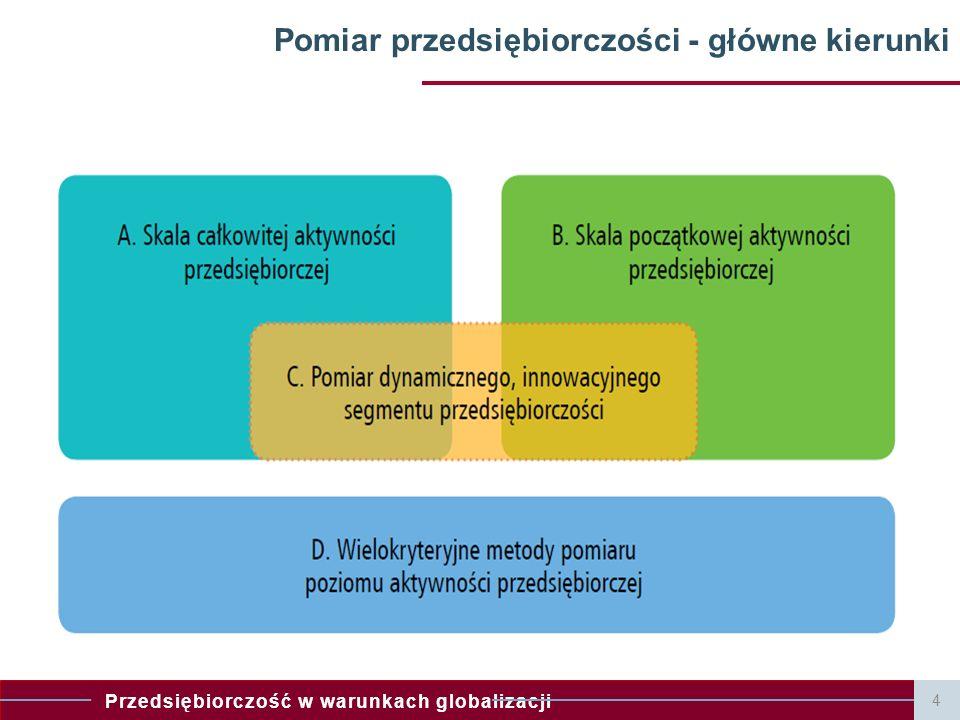 Pomiar przedsiębiorczości - główne kierunki
