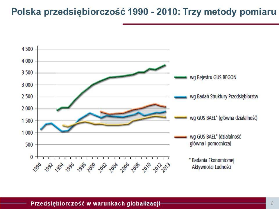 Polska przedsiębiorczość 1990 - 2010: Trzy metody pomiaru