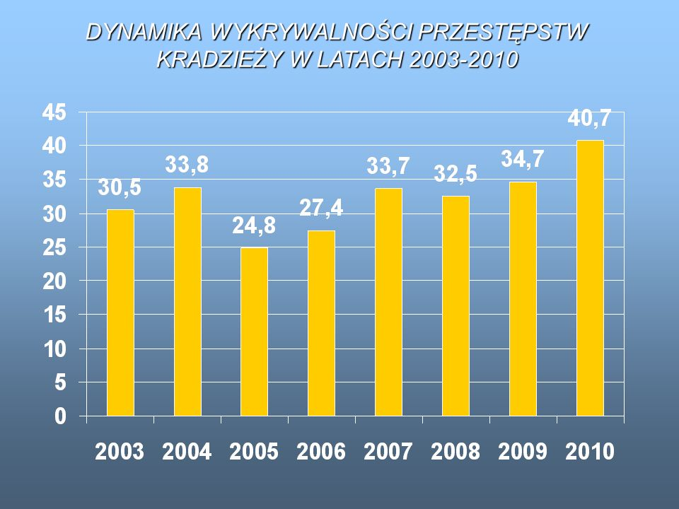 DYNAMIKA WYKRYWALNOŚCI PRZESTĘPSTW KRADZIEŻY W LATACH 2003-2010