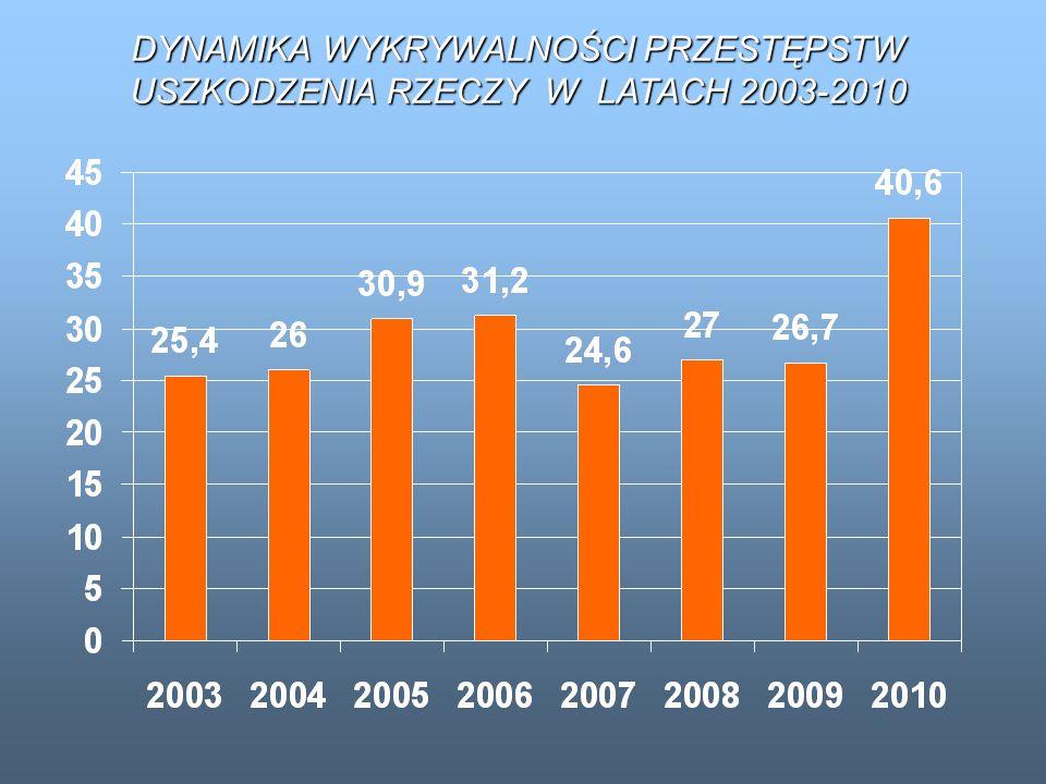DYNAMIKA WYKRYWALNOŚCI PRZESTĘPSTW USZKODZENIA RZECZY W LATACH 2003-2010