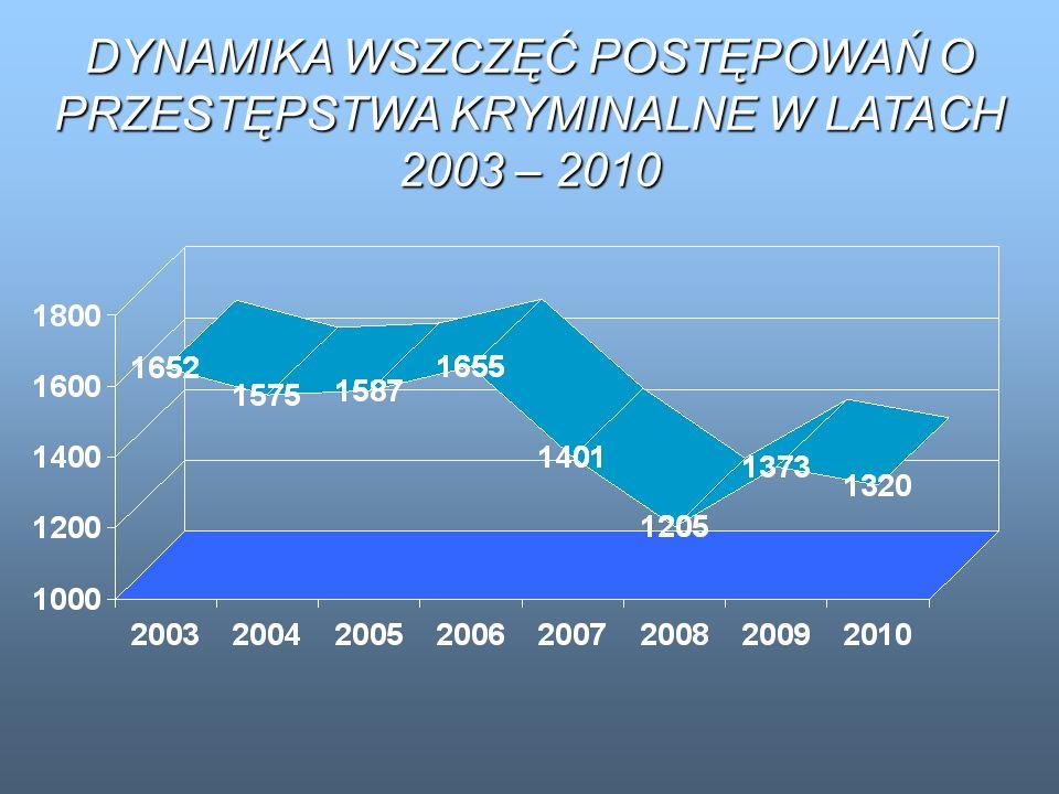 DYNAMIKA WSZCZĘĆ POSTĘPOWAŃ O PRZESTĘPSTWA KRYMINALNE W LATACH 2003 – 2010