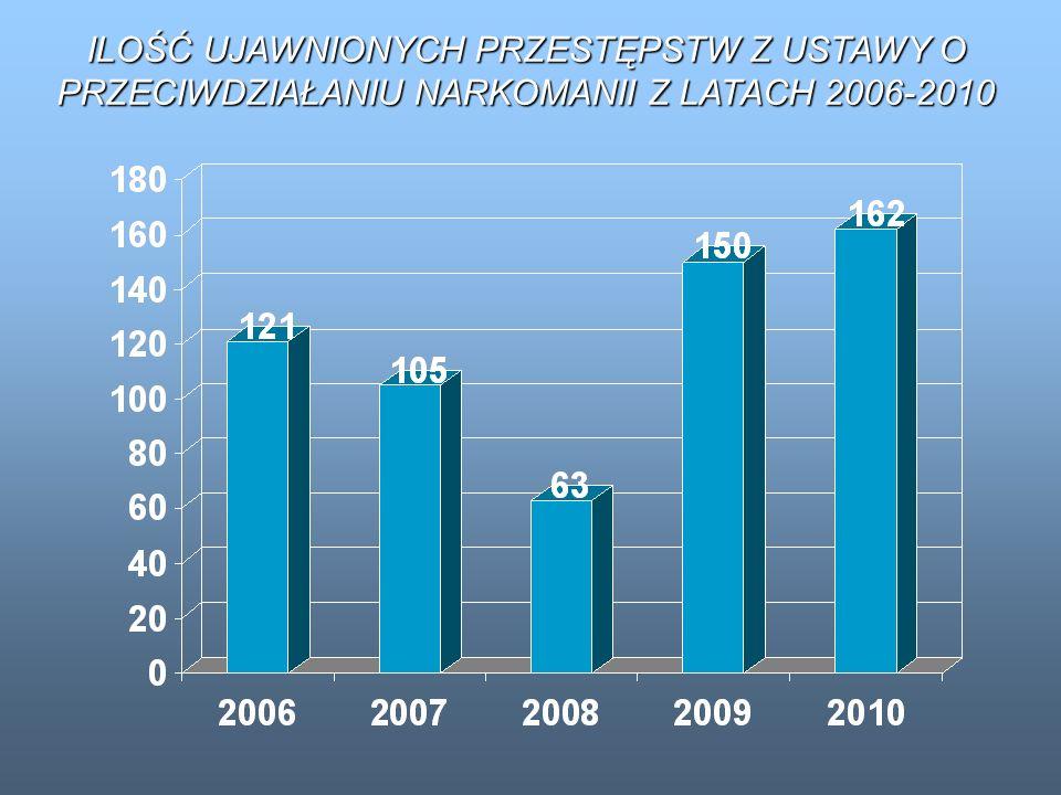 ILOŚĆ UJAWNIONYCH PRZESTĘPSTW Z USTAWY O PRZECIWDZIAŁANIU NARKOMANII Z LATACH 2006-2010
