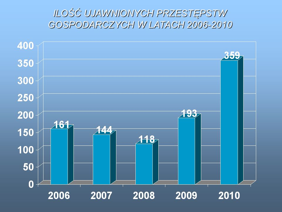 ILOŚĆ UJAWNIONYCH PRZESTĘPSTW GOSPODARCZYCH W LATACH 2006-2010