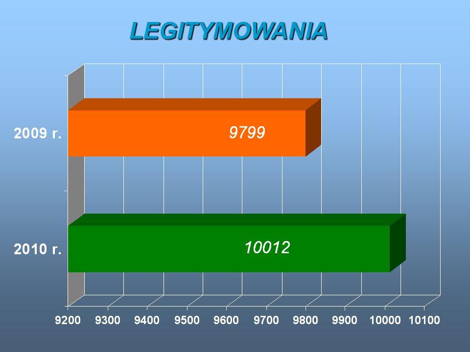 LEGITYMOWANIA