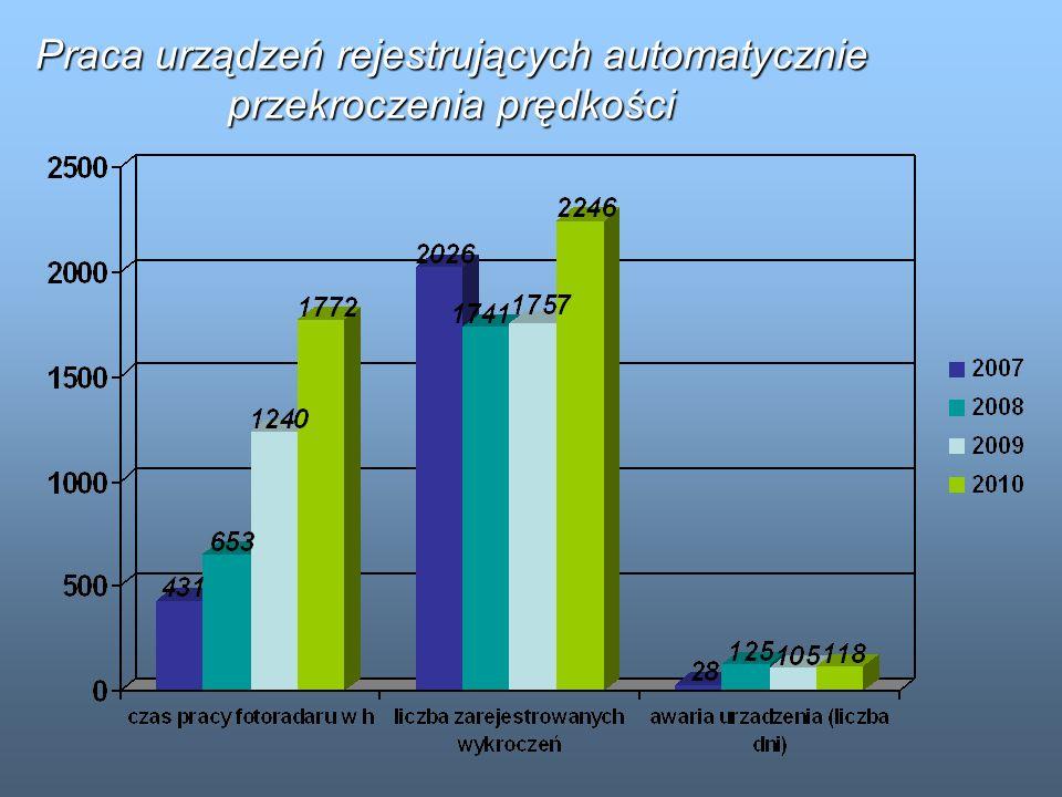 Praca urządzeń rejestrujących automatycznie przekroczenia prędkości