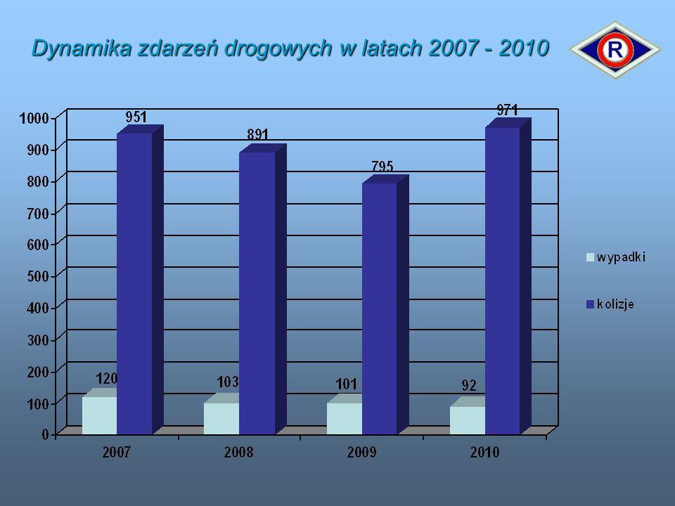 Dynamika zdarzeń drogowych w latach 2007 - 2010