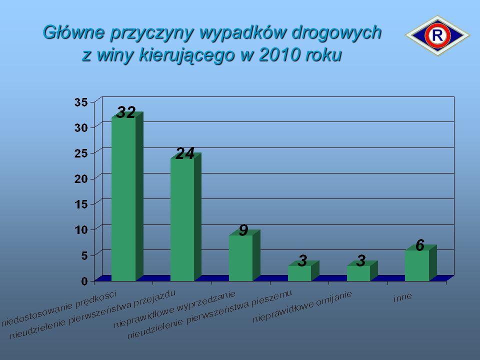 Główne przyczyny wypadków drogowych z winy kierującego w 2010 roku