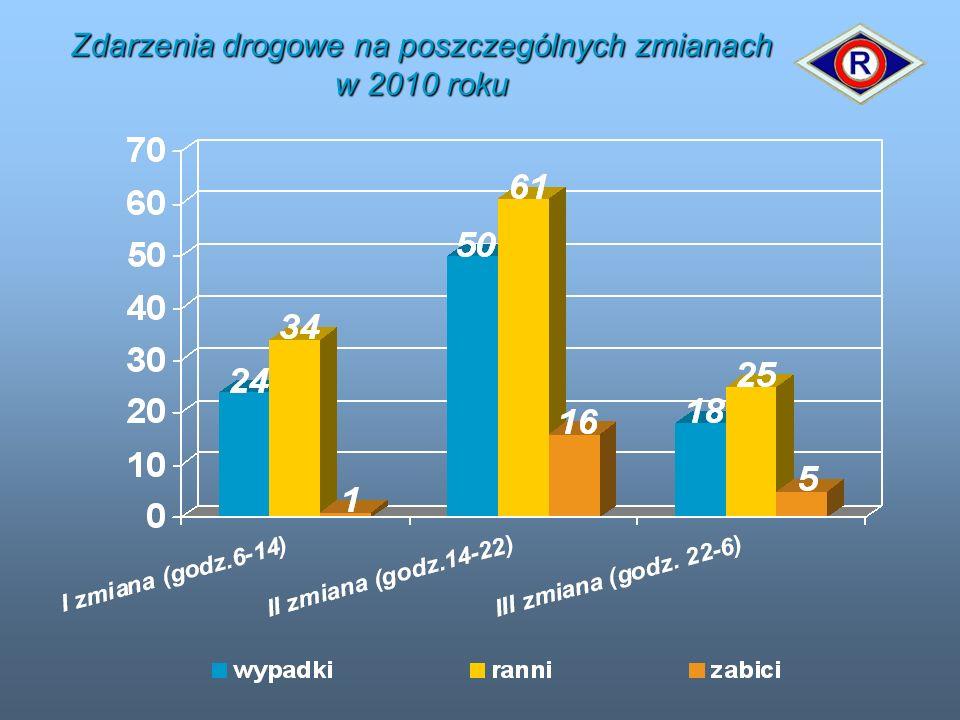 Zdarzenia drogowe na poszczególnych zmianach w 2010 roku