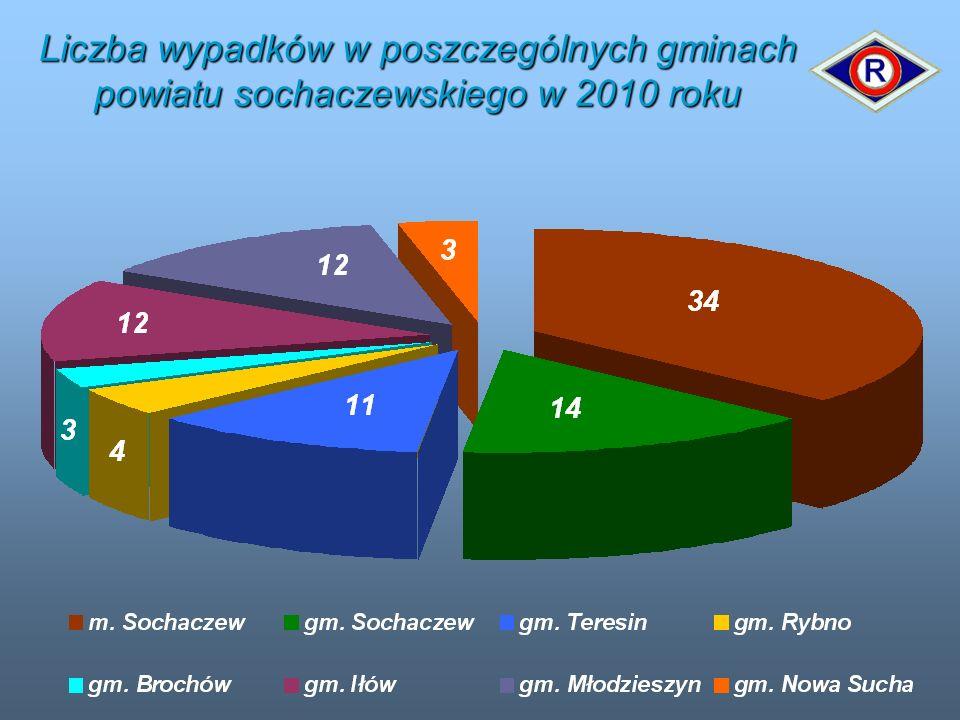 Liczba wypadków w poszczególnych gminach powiatu sochaczewskiego w 2010 roku