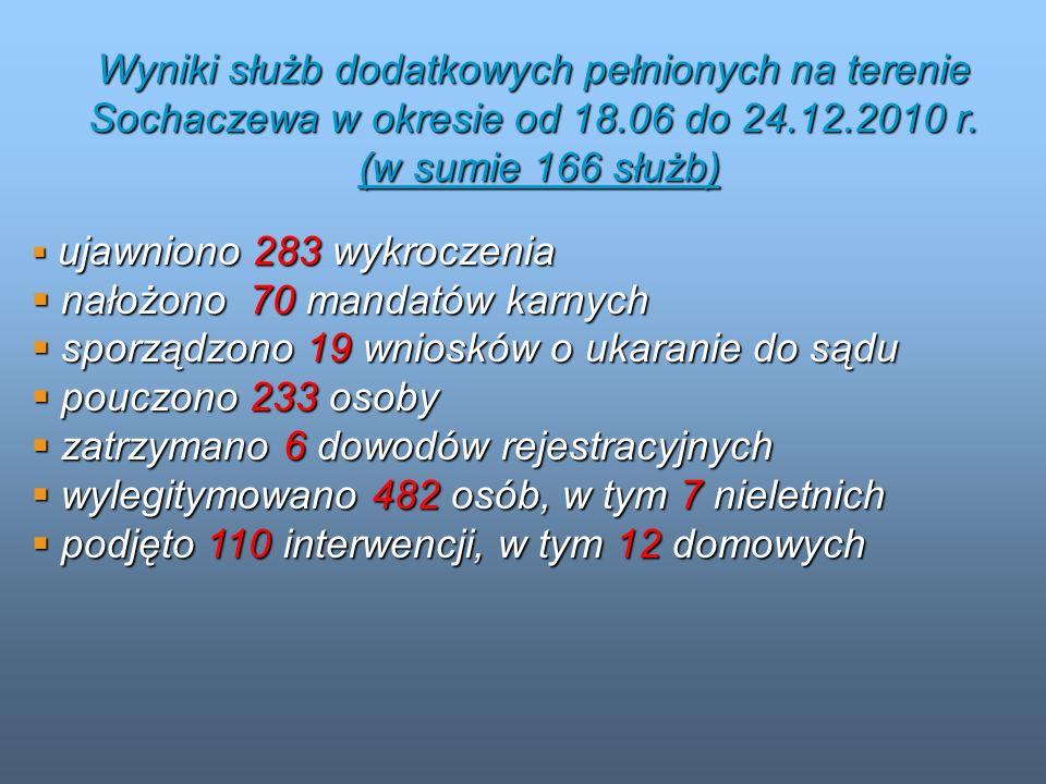 nałożono 70 mandatów karnych