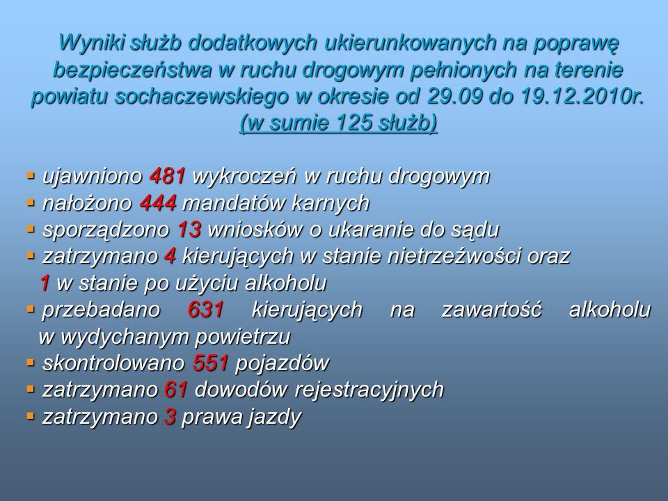 Wyniki służb dodatkowych ukierunkowanych na poprawę bezpieczeństwa w ruchu drogowym pełnionych na terenie powiatu sochaczewskiego w okresie od 29.09 do 19.12.2010r. (w sumie 125 służb)