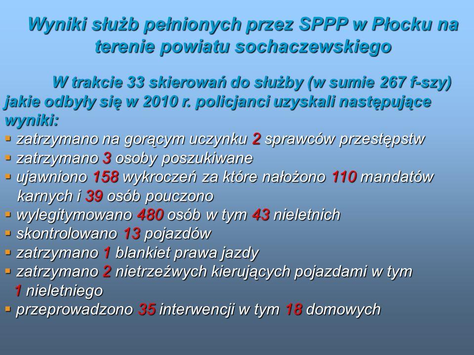 Wyniki służb pełnionych przez SPPP w Płocku na terenie powiatu sochaczewskiego