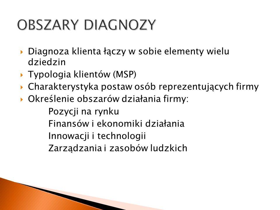 OBSZARY DIAGNOZY Diagnoza klienta łączy w sobie elementy wielu dziedzin. Typologia klientów (MSP)