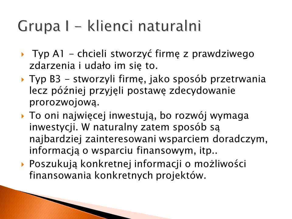 Grupa I - klienci naturalni