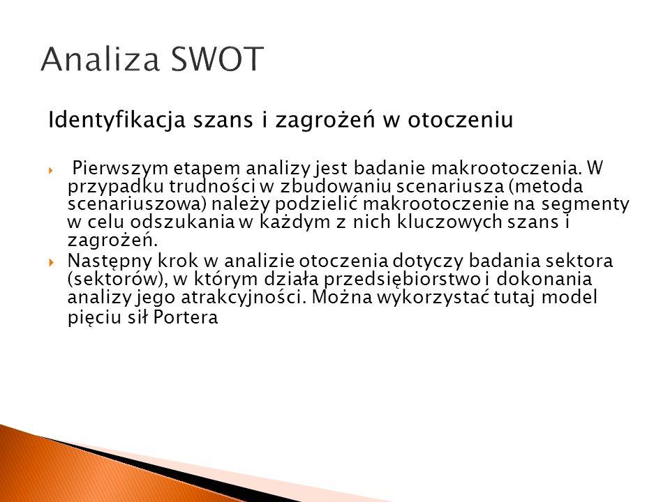 Analiza SWOT Identyfikacja szans i zagrożeń w otoczeniu