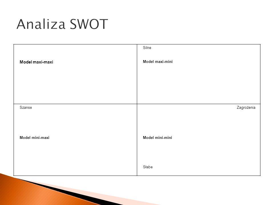 Analiza SWOT Model maxi-maxi Zagrożenia Silne Model maxi-mini Szanse