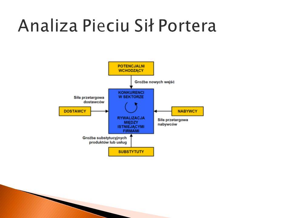 Analiza Pieciu Sił Portera