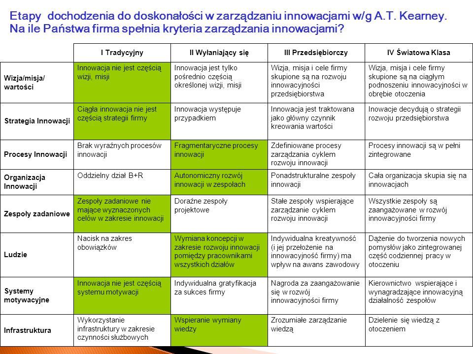 Etapy dochodzenia do doskonałości w zarządzaniu innowacjami w/g A. T