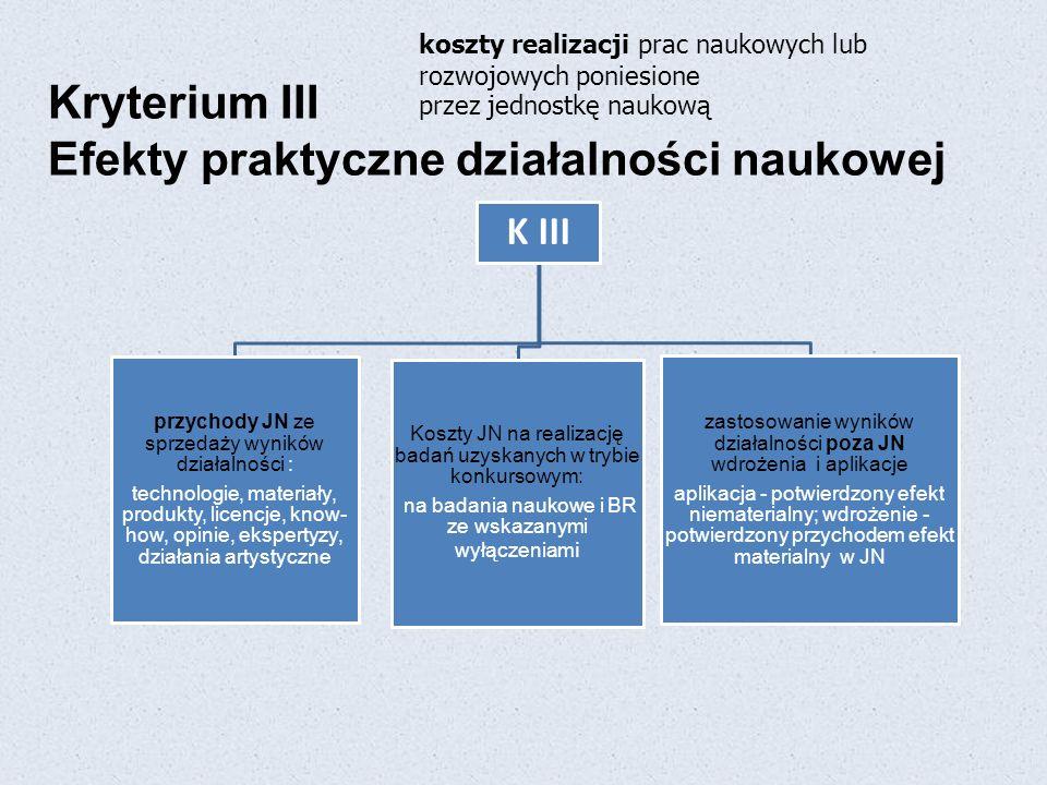 Kryterium III Efekty praktyczne działalności naukowej