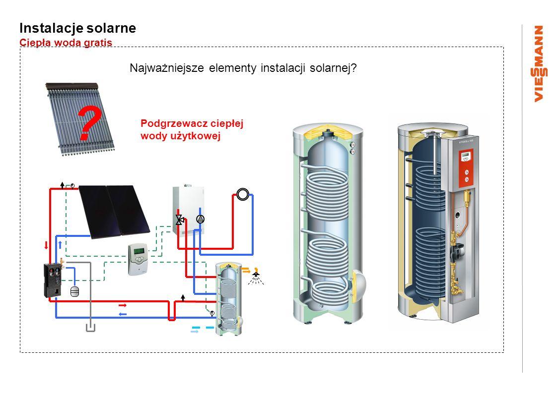 Najważniejsze elementy instalacji solarnej