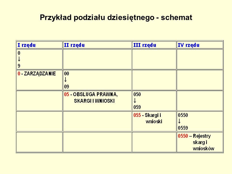 Przykład podziału dziesiętnego - schemat