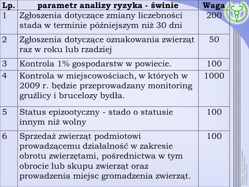parametr analizy ryzyka - świnie