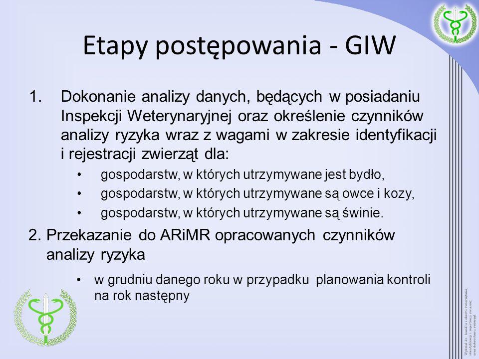 Etapy postępowania - GIW