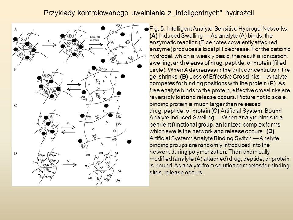 """Przykłady kontrolowanego uwalniania z """"inteligentnych hydrożeli"""
