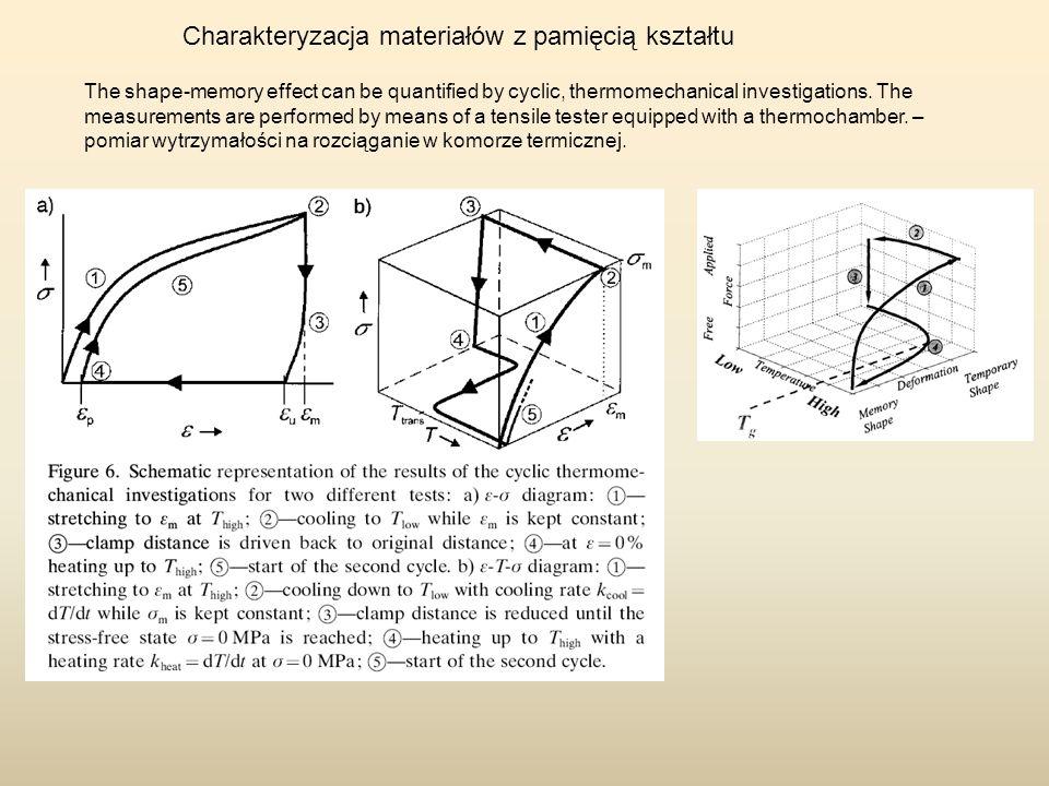 Charakteryzacja materiałów z pamięcią kształtu