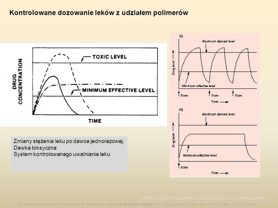 Kontrolowane dozowanie leków z udziałem polimerów