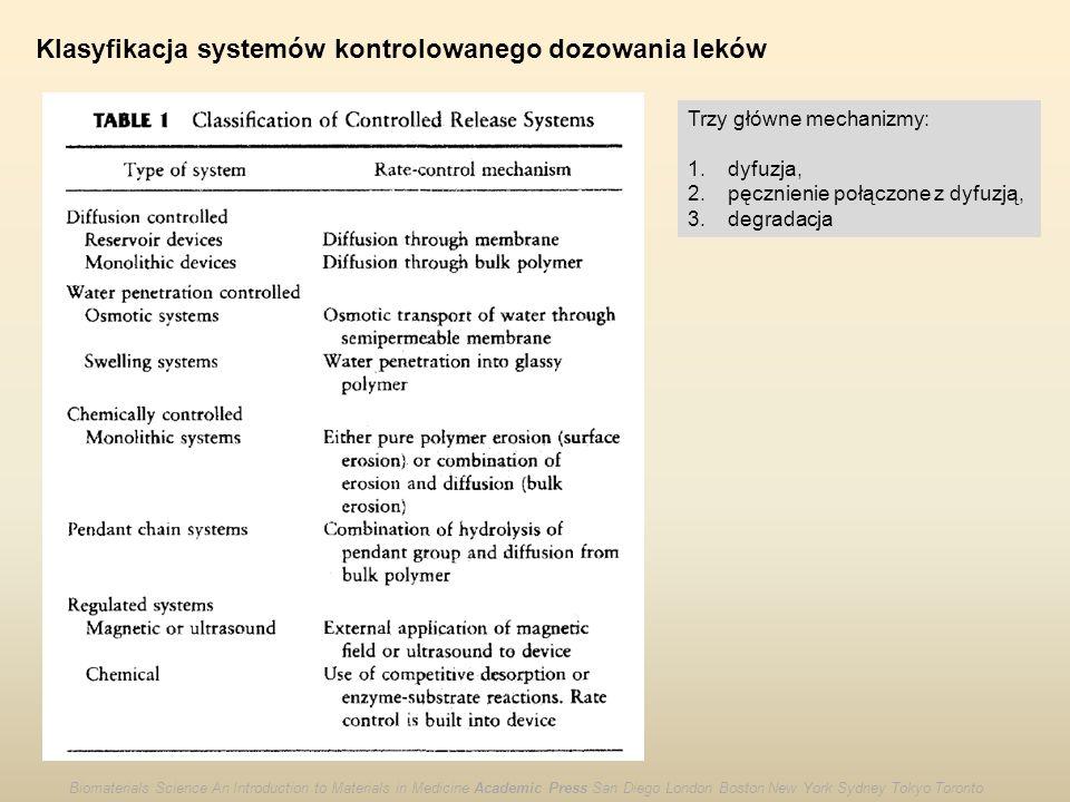 Klasyfikacja systemów kontrolowanego dozowania leków