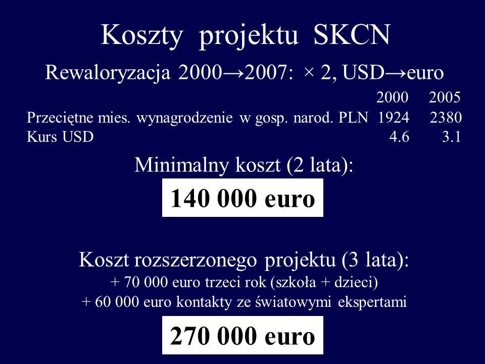 Koszty projektu SKCN 140 000 euro 270 000 euro