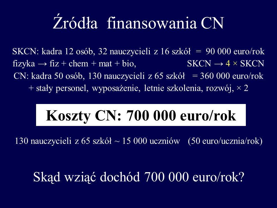 Źródła finansowania CN