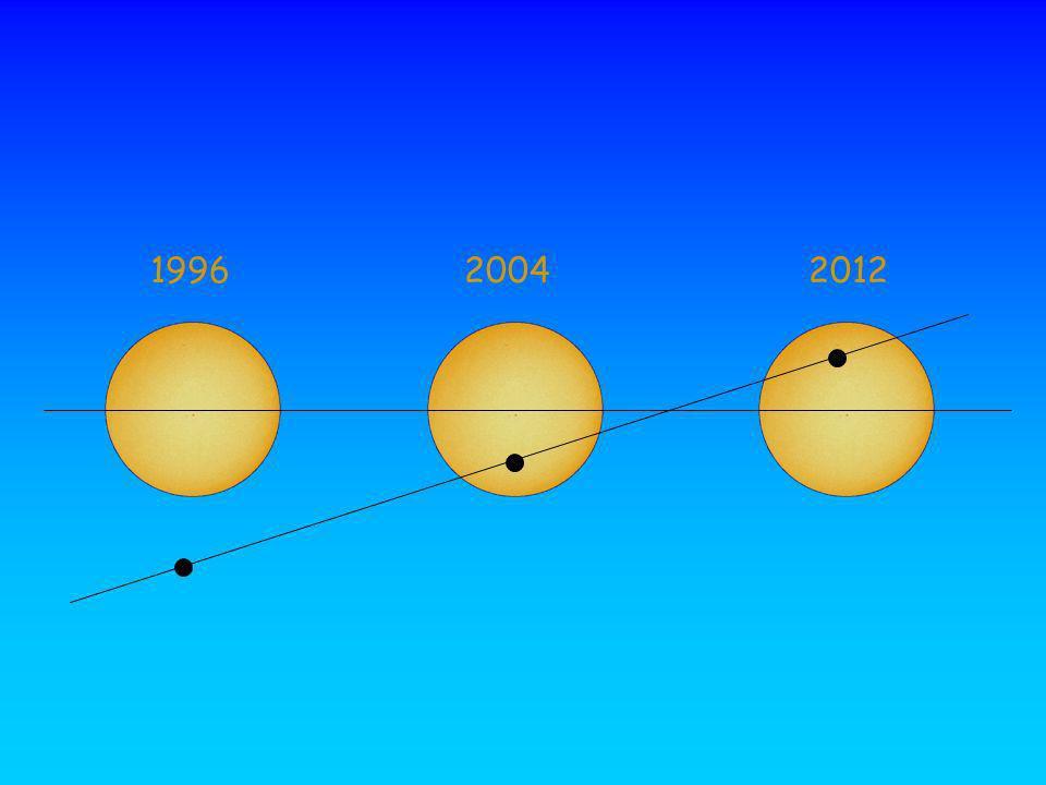 1996 2004 2012