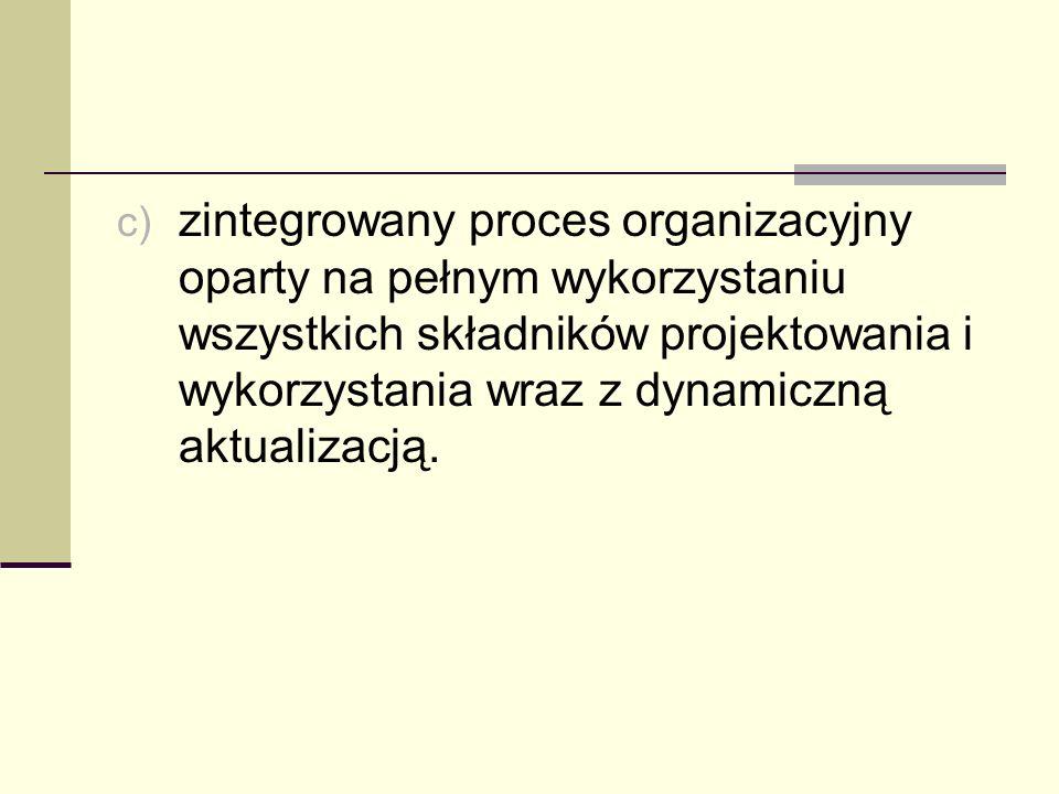 zintegrowany proces organizacyjny oparty na pełnym wykorzystaniu wszystkich składników projektowania i wykorzystania wraz z dynamiczną aktualizacją.
