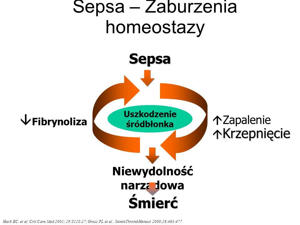 Sepsa – Zaburzenia homeostazy