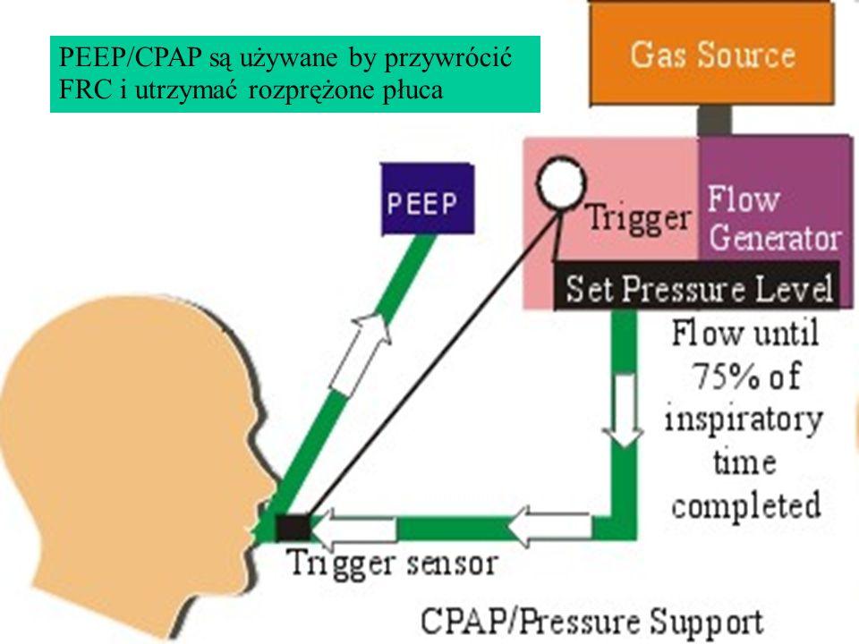 PEEP/CPAP są używane by przywrócić FRC i utrzymać rozprężone płuca